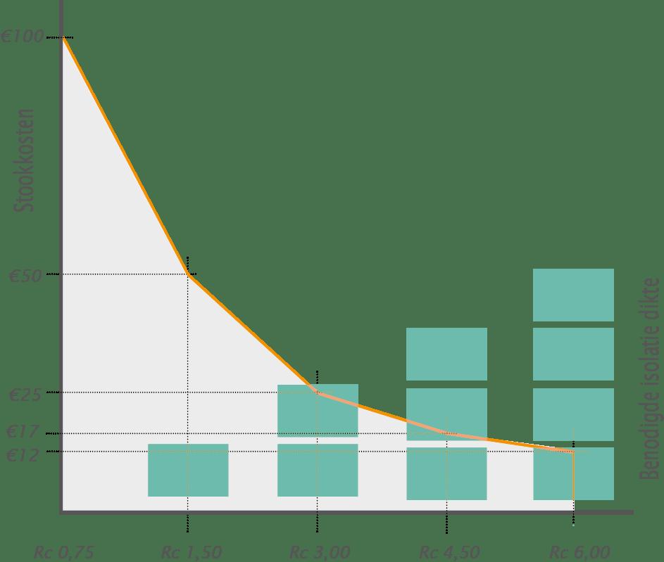 tabel benodigde isolatie dikte